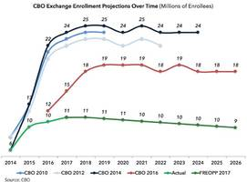 all you need to know about cbo forecasting accuracy in two charts