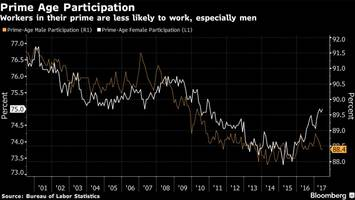 fed believes opioid crisis is reason why men aren't working