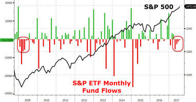 market paralysis confirmed - squeezed shorts and anxious longs are fleeing stocks