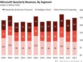 microsoft's q4 earnings surpassed expectations thanks to the cloud (msft)