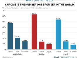 the absolute dominance of google chrome, in one chart (goog)