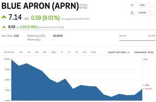 Blue Apron is surging after Wall Street unleashes a bunch of bullish ratings (APRN)