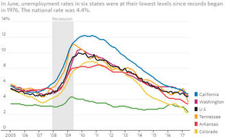 eight states including illinois have not recovered jobs lost in prior recessions
