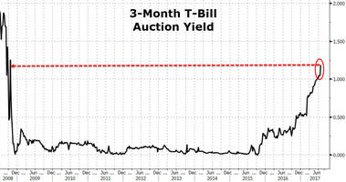 3-month treasury-bill auction prices at highest yield since lehman on debt-ceiling concerns