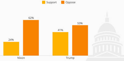 support for trump impeachment now higher than nixon