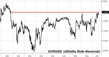 why a dollar rebound may be imminent even as crash insurance costs hit nosebleed levels
