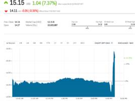 amd spikes after earnings beat (amd)