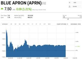 blue apron erases gains as company announces coo will step back from his role (aprn)