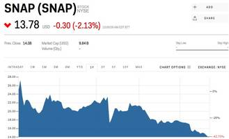 snap dives below $14 for the first time (snap)