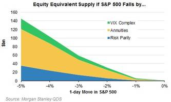 If The VIX Goes Bananas, Morgan Stanley Shows What It Would Look Like