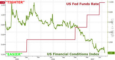 the death cross of central bank credibility