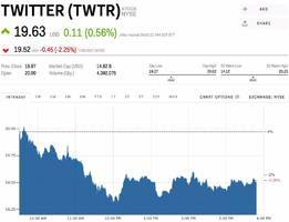 Twitter slides ahead of earnings (TWTR)