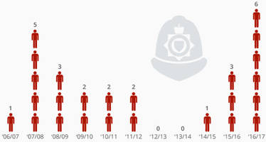 Fatal Police Shootings In UK At 12-Year High