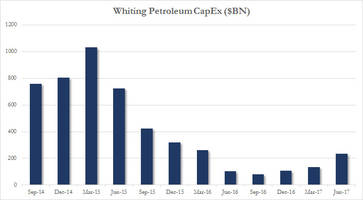 first anadarko, now whiting: second shale company slashes capex budget
