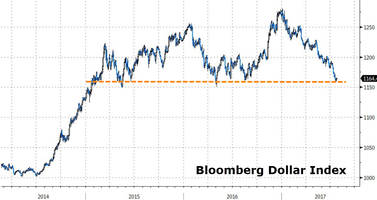 is the fed poised to ignite a violent dollar rally?