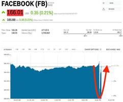 Facebook lost billions in value in seconds after its earnings before rebounding dramatically (FB)