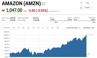 here's how millennial investors are trading amazon ahead of earnings (amzn)
