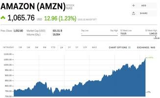 jeff bezos is the world's richest person (amzn)