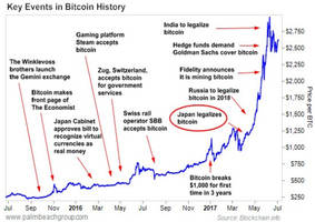 Bitcoin Is Like The Internet In 1995