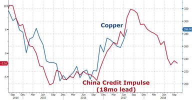 dr.copper's false hope - we've seen all this before, too many times