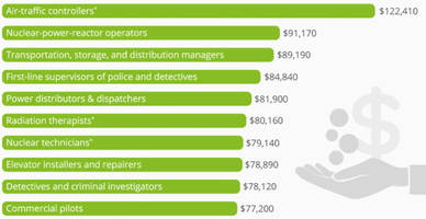 the best-paid u.s. jobs requiring no bachelor's degree