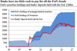 the fed remains on course... to trouble