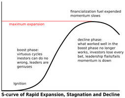 the toxic fruit of financialization: risk is for those at the bottom