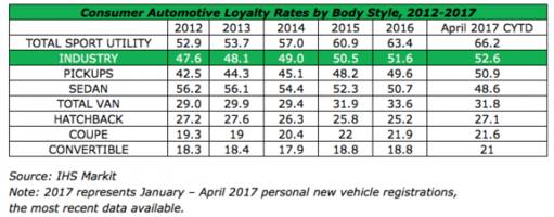suv and crossover craze continues at the expense of sedans