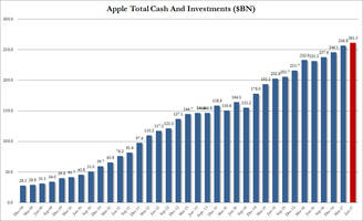 apple surges to new record high on strong iphone 8 guidance, earnings beat despite iphone sales miss