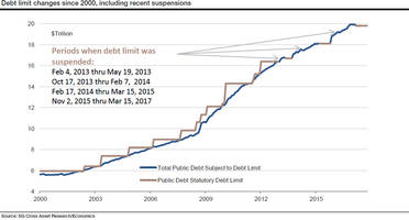 the us is staring down a technical default - here are the five debt ceiling scenarios
