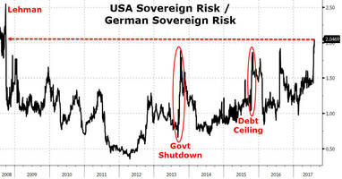 debt ceiling deal doubts rise - usa default risk hasn't done this since lehman