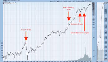 Graphic Anatomy of a Stock Market Crash: 1929 stock market crash, dot-com, and Great Recession