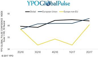 ypo global pulse survey: eu business confidence climbs to eight-year high