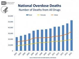 this is what makes the opioid epidemic different from other health crises