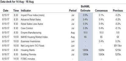 Key Events In The Coming Week: Fed Minutes, Retail Sales And, Of Course, Politics