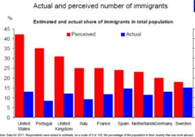 this chart shows the actual — and perceived — number of immigrants in 9 countries