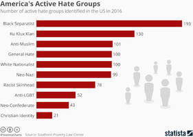 America's Most Active Hate Groups May Surprise You