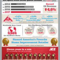 Ace Hardware Reports Second Quarter 2017 Results