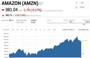 amazon keeps shaking off trump's twitter criticism (amzn)