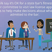 """Kaplan Survey: Law School Grads Believe Their Social Media Posts Are """"Fair Game"""" for Prospective Employers"""