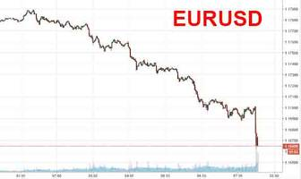 euro dumps to session lows after ecb minutes reveal concerns about euro overshooting