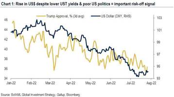 bofa: this is the key risk-off signal ahead of this autumn's big fall
