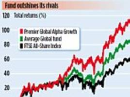 premier global alpha growth: fund bets on tech suppliers