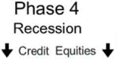 the dreaded phase 4: what happens when credit spreads finally rise