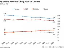 Carrier disruption works in T-Mobile's favor (TMUS)