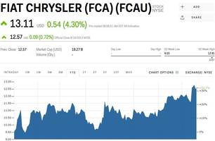 Fiat Chrysler pops after a Chinese car company says its interested in the brand (FCA)