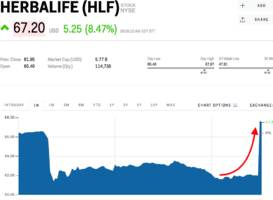 herbalife held talks to go private and its stock is jumping (hlf)