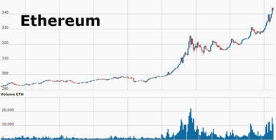 ethereum soars near record high as hard fork sparks buying fever