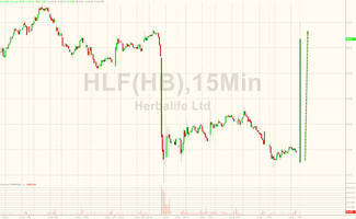 herbalife surges after announces $600mm stock buyback, failed lbo transaction