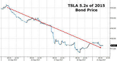 tesla stock slumps after terrible bond new issue tanks